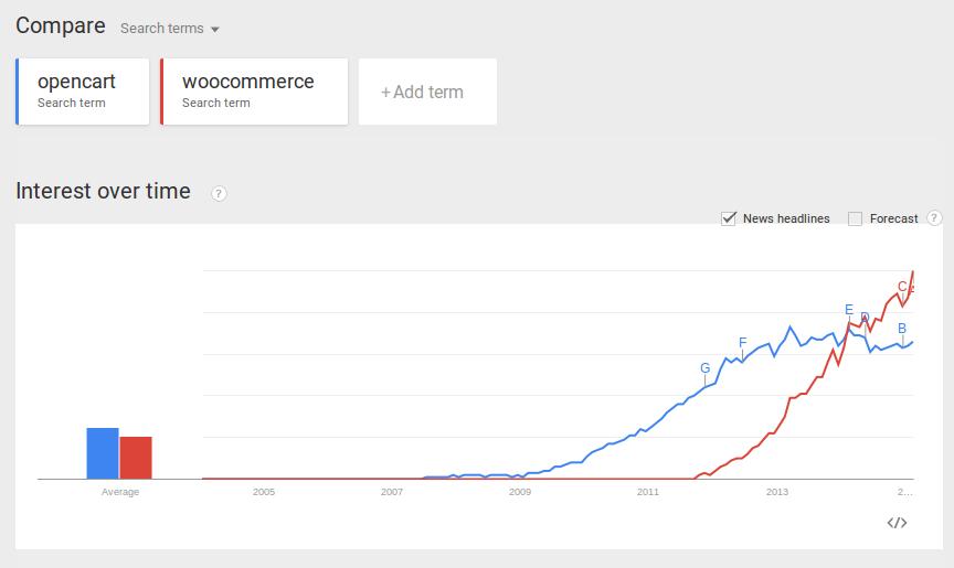 مقایسه OpenCart و woocommerce