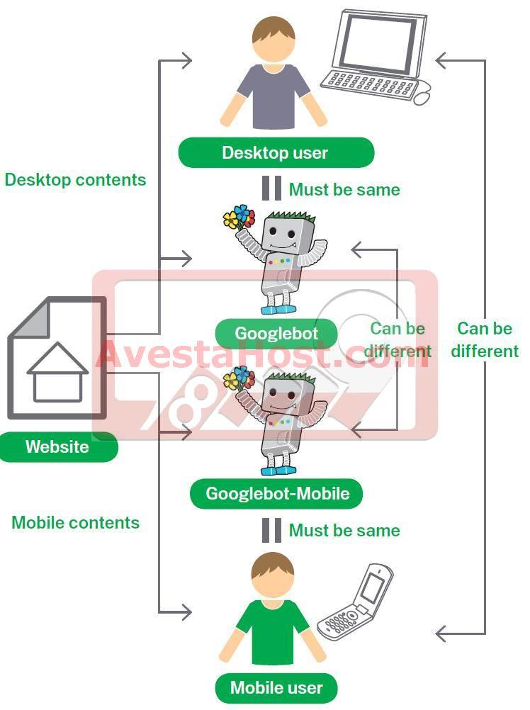 بهینه سازی نسخه موبایل سایت