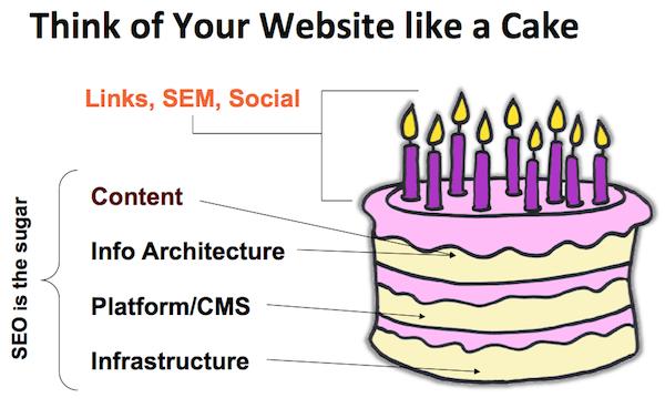 ساختار سایت شبیه یک کیک