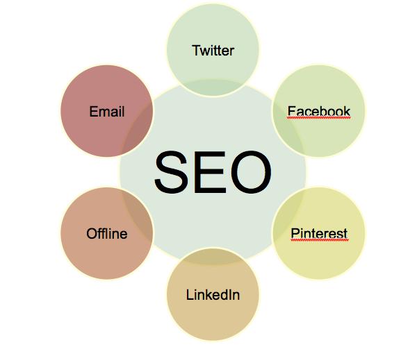 بهینه سازی SEO با استفاده از شبکه های اجتماعی